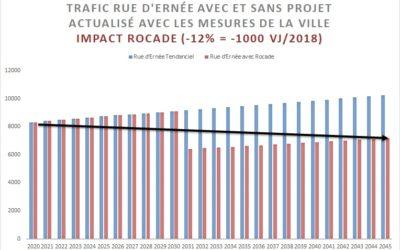 Contournement & rue d'Ernée – Notre analyse mise à jour